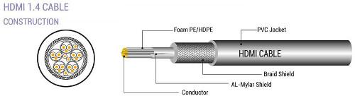 Kabel HDMI 19pin AM/AM, 6mm, 5m, bulk, 3 kom